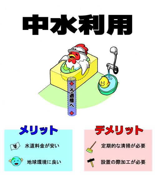 浴槽を利用した水循環